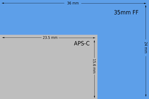 Image showing relative size of APS-C and Full Frame camera sensor sizes