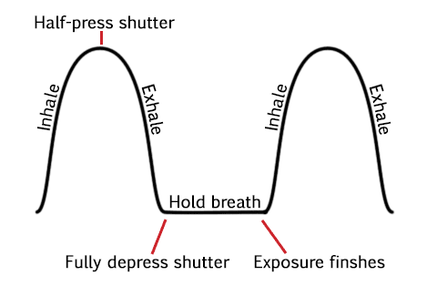 Breathing diagram for taking tack sharp photos