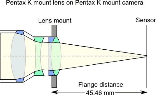 Cross Section example of Pentax K mount lens on Pentax K mount camera