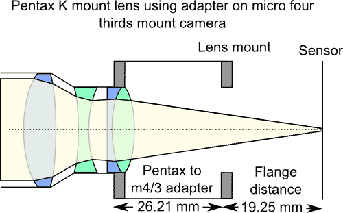 Cross Section example of Pentax K mount lens on Micro four thirds mount camera