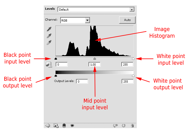Description of the Levels panel in Photoshop CS5
