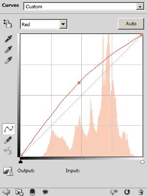 Red channel curves adjustment
