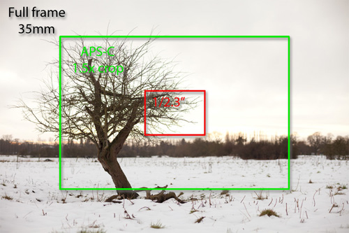 """Equivalent focal lengths are measured based on the field of view they give compared to a lens used on a Full frame 35mm camera. The above image shows the smaller sensor size of an APS-C camera (most consumer DSLRs) and the small 1/2.3"""" sensor used in some superzoom cameras. The image shows how for a given real focal length, the smaller the sensor the size, the smaller the field of view (effectively greater the zoom)."""