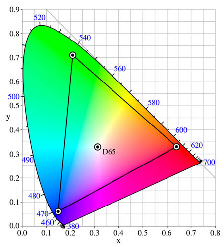Plot of Adobe RGB Color Space compared to human vision
