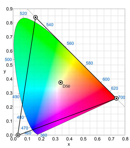 Plot of ProPhoto RGB Color Space compared to human vision