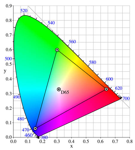 Plot of sRGB Color Space compared to human vision