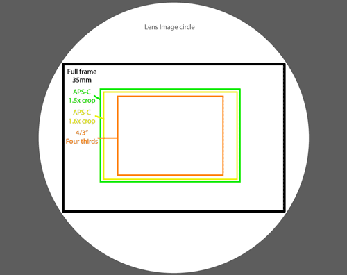 Image circle cast by lens with different image sensor sizes