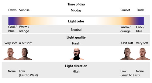 Natural light variation throughout the day