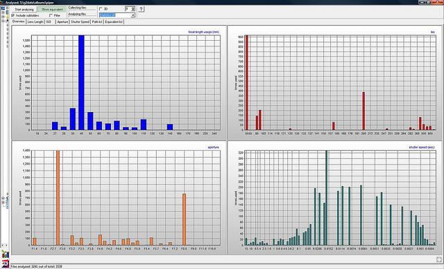 ExposurePlot EXIF anaylsis result graphs