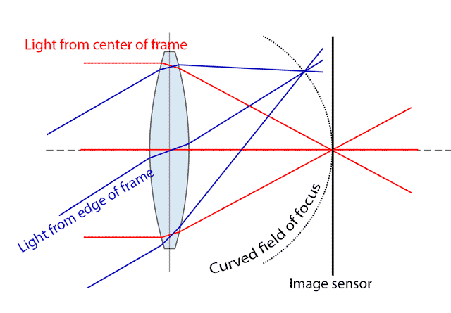 Diagram example of bowl shaped field curvature