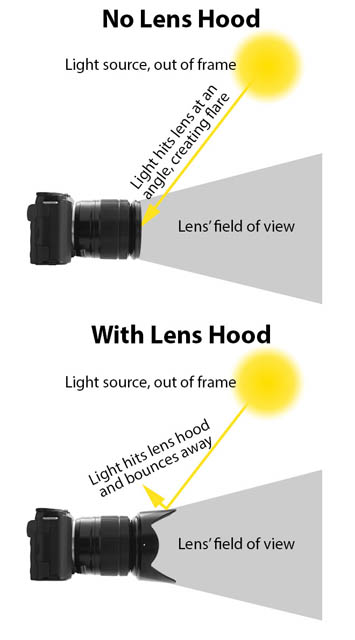 How a lens hood blocks stray light rays to reduce lens flare