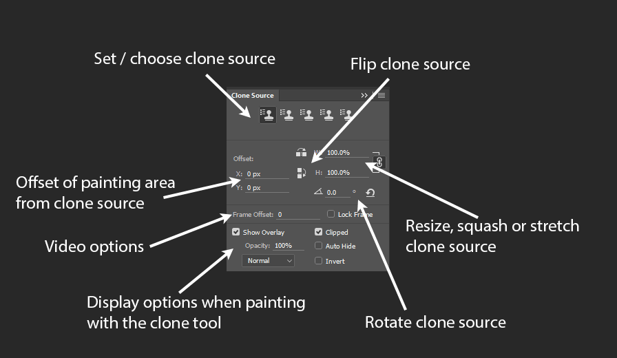 Photoshop CC Clone Source palette window explained